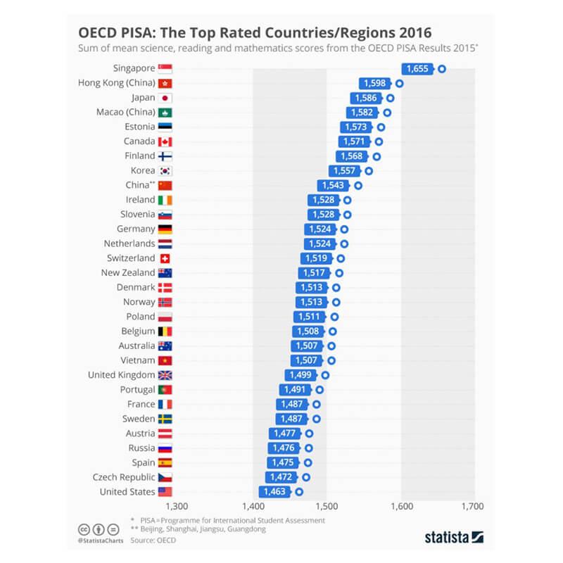 OECD PISA